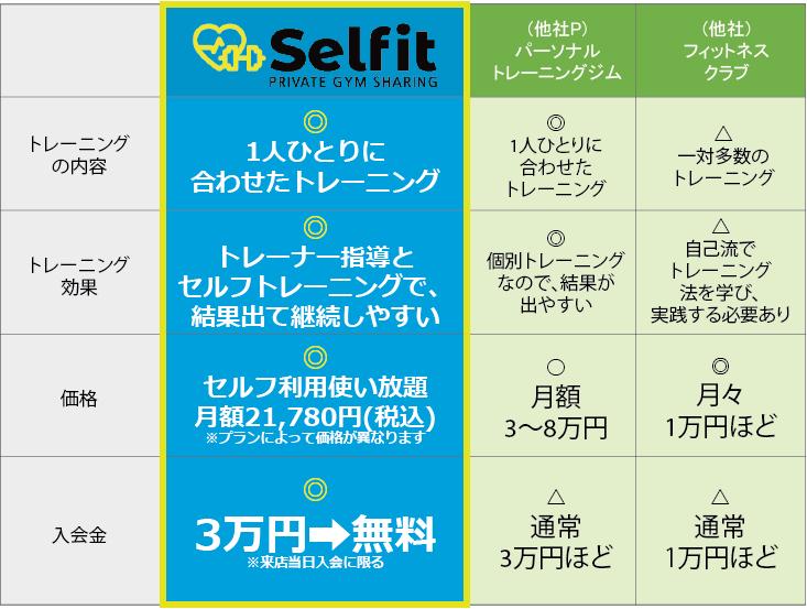 セルフィット武蔵小山店ジムと他社比較